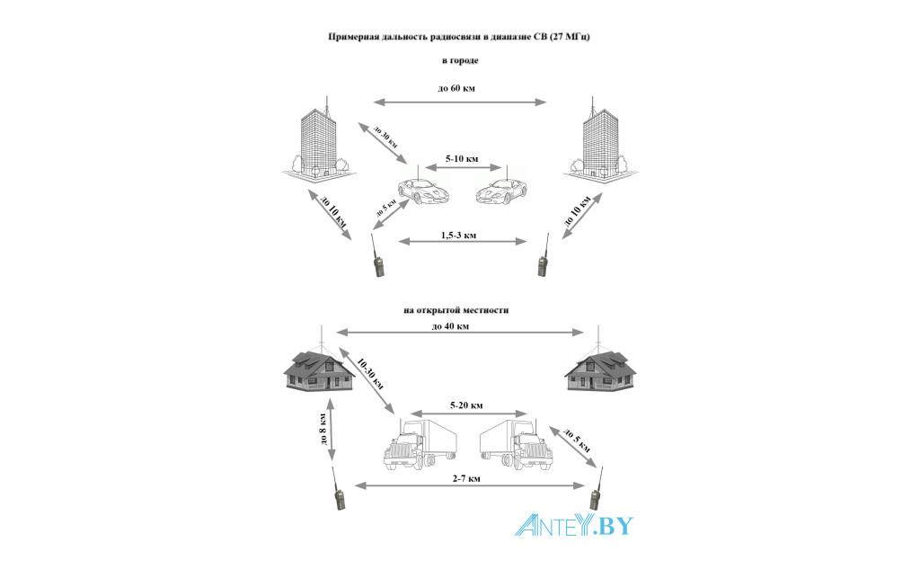 Схема дальности радиосвязи